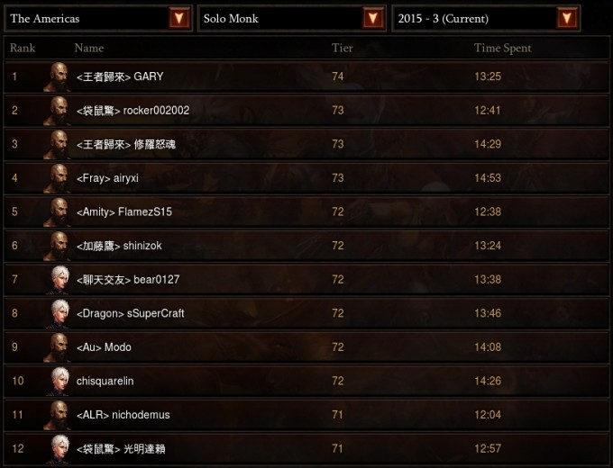 d3_monk_ranking_normal_1107