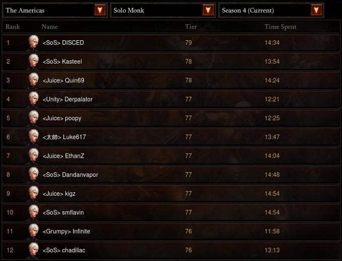 d3_monk_ranking_s4_1107